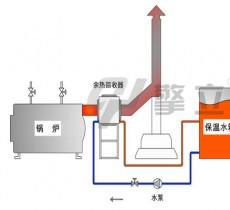 余热回收系统示意图 烟气回收解决方案