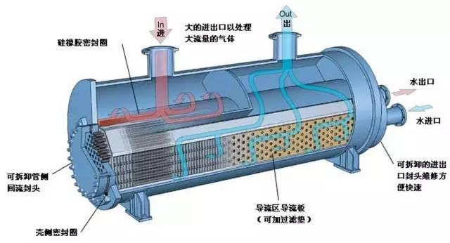 U型管壳式换热器