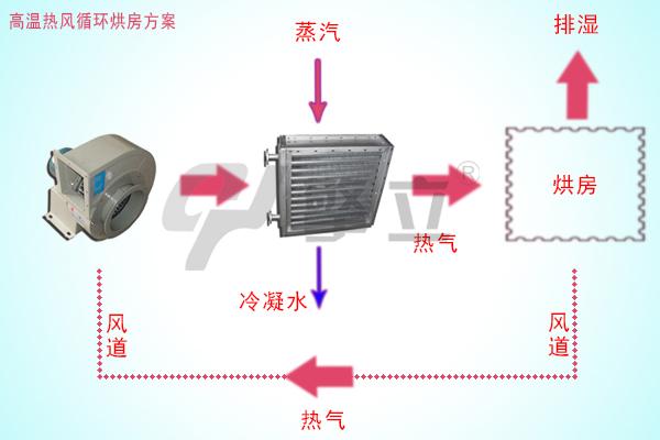 高温热风循环烘房方案