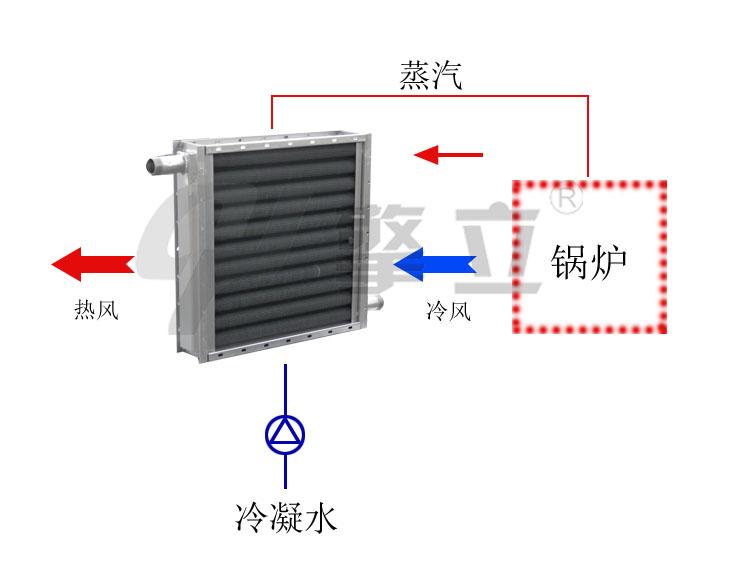 空气散热器材质
